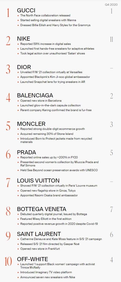 Lyst 2021 第一季度熱門品牌榜單出爐,Gucci 蟬聯榜首