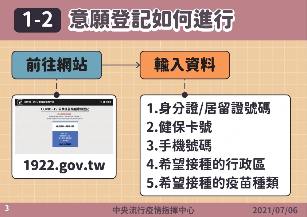 唐鳳疫苗預約系統上線!簡單登記4步驟、預約QA帶你一次看清楚